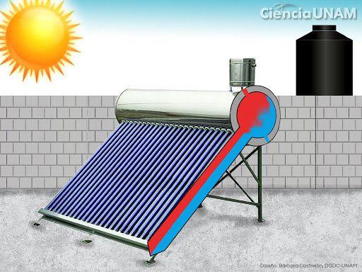 ¿Cómo funciona un calentador solar de agua?