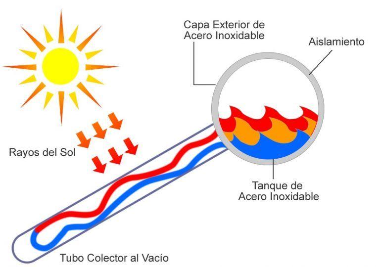Factores a considerar al adquirir un calentador solar de agua
