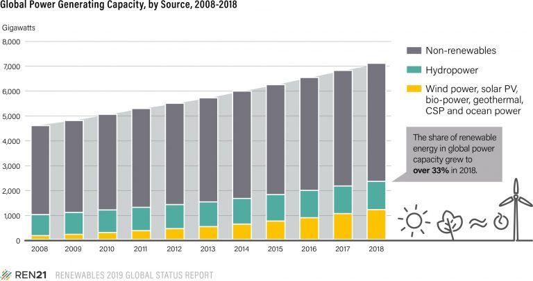 Fuerte demanda esperada para la energía solar fotovoltaica